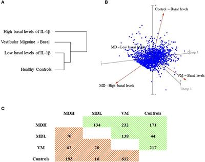 Frontiers Differential Proinflammatory Signature In Vestibular Migraine And Meniere Disease Immunology