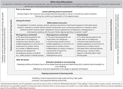 Frontiers Differentiated Instruction In Secondary Education A Systematic Review Of Research Evidence Psychology