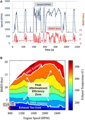 Frontiers | Impact of Cylinder Deactivation and Cylinder
