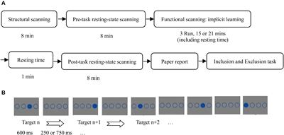 Testing the Process Dissociation Procedure by Behavioral and Neuroimaging Data: The Establishment of the Mutually Exclusive Theory and the Improved PDP