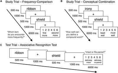 Adult Age Differences in the Use of Conceptual Combination as an Associative Encoding Strategy
