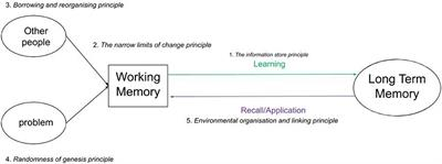 Frontiers Well Being As A Cognitive Load Reducing Agent A Review Of The Literature Education