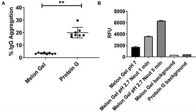 Frontiers Low Ph Exposure During Immunoglobulin G Purification Methods Results In Aggregates That Avidly Bind Fcγ Receptors Implications For Measuring Fc Dependent Antibody Functions Immunology
