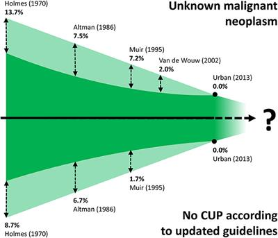 metastatic cancer no primary ricerca papilloma virus nel maschio