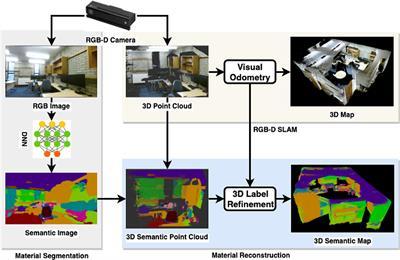 Simultaneous Material Segmentation and 3D Reconstruction in Industrial Scenarios