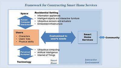 Frontiers Developing Design Solutions For Smart Homes Through User Centered Scenarios Psychology