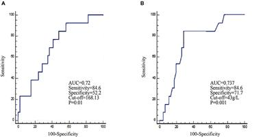 Peripheral Blood Biomarkers Associated With Outcome in Non-small Cell Lung Cancer Patients Treated With Nivolumab and Durvalumab Monotherapy