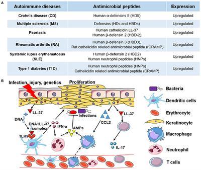 peptides psoriasis)