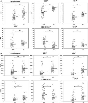 Frontiers | T Lymphocytes in Patients With Nijmegen Breakage Syndrome  Demonstrate Features of Exhaustion and Senescence in Flow Cytometric  Evaluation of Maturation Pathway | Immunology