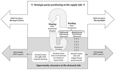 Frontiers Understanding Support For Populist Radical Right Parties Toward A Model That Captures Both Demand And Supply Side Factors Communication