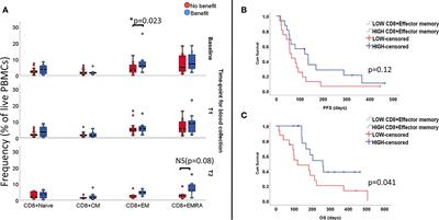 Immune Cell Profiling of Peripheral Blood as Signature for Response During Checkpoint Inhibition Across Cancer Types