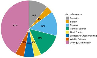 Behavior Change in Urban Mammals: A Systematic Review