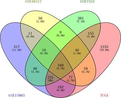 Frontiers Bioinformatic Analysis Identifies Potential Key Genes In The Pathogenesis Of Melanoma Oncology