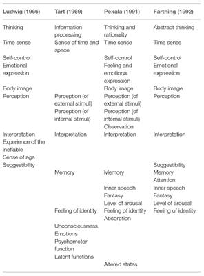 Reintroducing Consciousness in Psychopathology – review of the literature and conceptual framework.