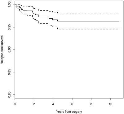 natural treatment for pleomorphic adenoma Népi módszerek krónikus prosztatitis kezelésében
