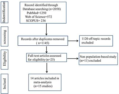The Comorbid Relationship Between Migraine and Asthma: A Systematic Review and Meta-Analysis of Population-Based Studies
