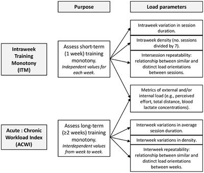 A Novel Approach to Training Monotony and Acute ... - Frontiers