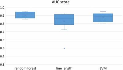 Frontiers | A Comparison of Machine Learning Classifiers for