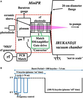 Plasma physics vacuum testing of a miniaturized switch mode amplifier powering an electrothermal plasma micro thruster fandeluxe Choice Image