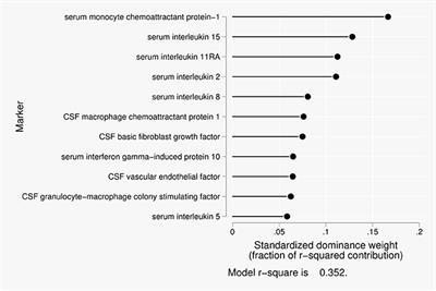 Frontiers   Blood-Cerebrospinal Fluid Barrier Gradients in