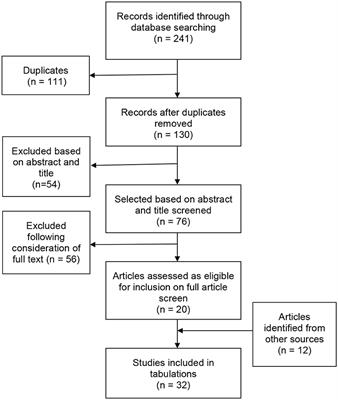 Frontiers | Investigating Humor in Social Interaction in People With