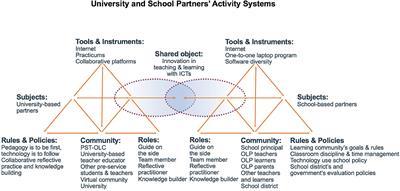 Frontiers in ICT   Digital Education