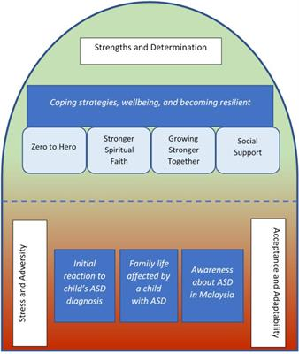 Frontiers | Risk and Resilience Among Mothers and Fathers of