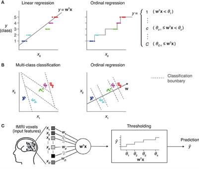 Frontiers   Sparse Ordinal Logistic Regression and Its