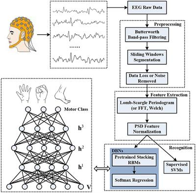 Frontiers   A Decoding Scheme for Incomplete Motor Imagery