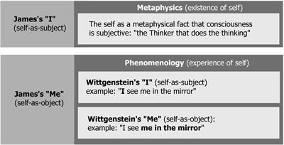 Frontiers in psychology theoretical and philosophical psychology i and me the self in the context of consciousness fandeluxe Images