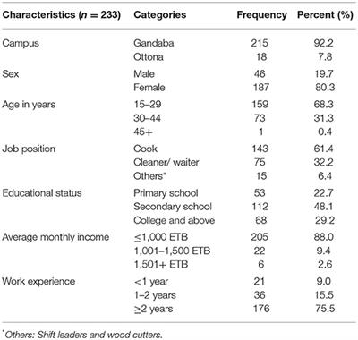 Frontiers | Prevalence of Intestinal Parasitic Infections