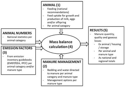Frontiers | Modeling Manure Quantity and Quality in Finland