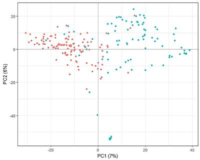 genomic selection for ascochyta blight resistance in pea