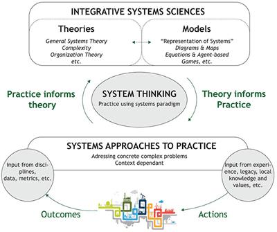 Frontiers | Systems Thinking in Practice: Participatory Modeling as