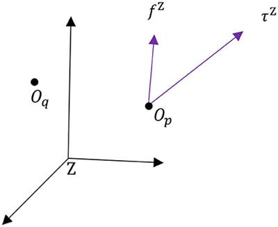 Frontiers | Dual Quaternion Framework for Modeling of