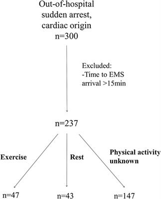 Frontiers | Characteristics and Prognosis of Exercise