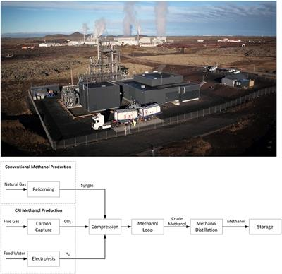Frontiers | Process Advantages of Direct CO2 to Methanol