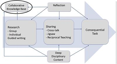 Frontiers in education a learning community approach for post secondary large lecture courses fandeluxe Images