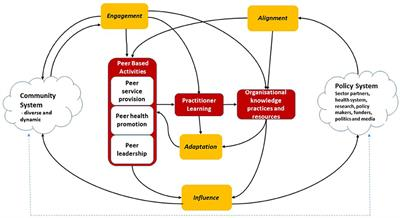 Frontiers | A Systems Thinking Approach to Understanding and