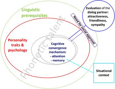 Frontiers   Phonetic Convergence, Language Talent