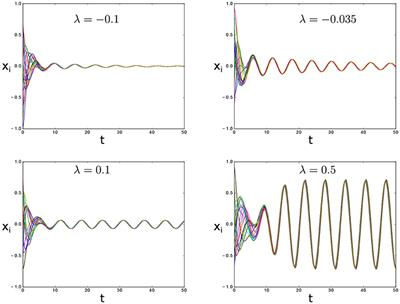 Frontiers | Synchronization, Oscillator Death, and Frequency