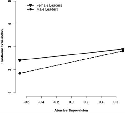 Frontiers | Leaders' Gender, Perceived Abusive Supervision