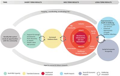 Frontiers | Assessing Health Research and Innovation Impact