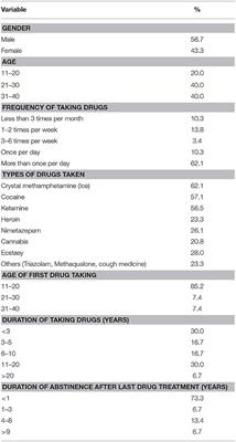 Frontiers | Hidden Drug Abuse in Hong Kong: From Social