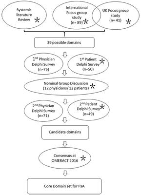 Frontiers in medicine rheumatology classification and outcome measures for psoriatic arthritis fandeluxe Image collections