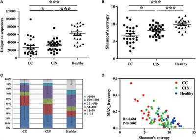 Frontiers | TCR Repertoire as a Novel Indicator for Immune