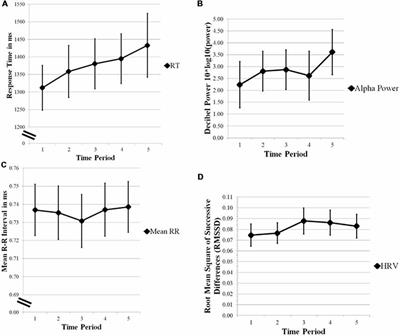 Frontiers | Comparing the Relative Strengths of EEG and Low-Cost