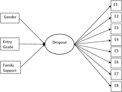 Frontiers | Trajectory of University Dropout: Investigating