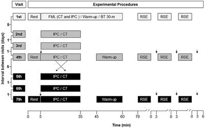 Frontiers | Effect of Ischemic Preconditioning on the