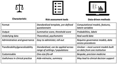 Frontiers | Risk Assessment Tools and Data-Driven Approaches for
